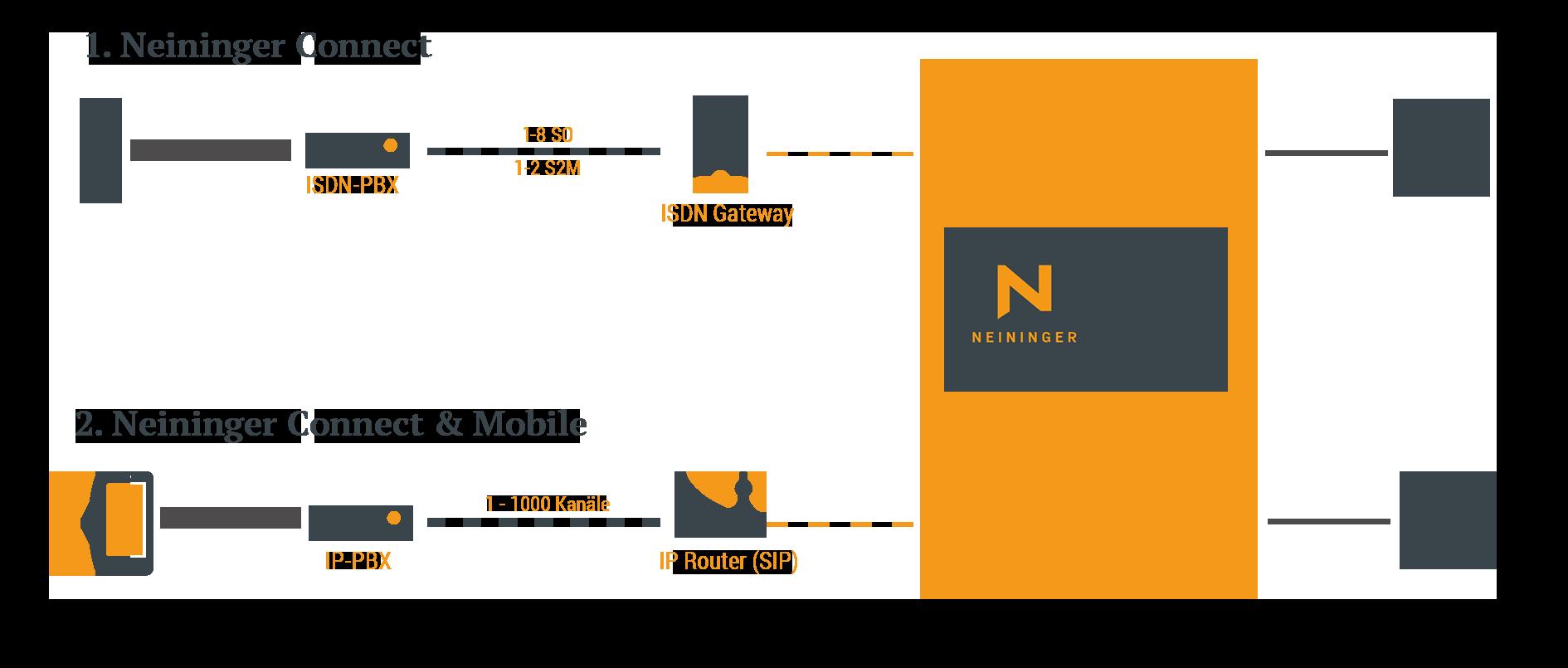 Neininger CONNECT Grafik - Zusammenspiel der Komponenten