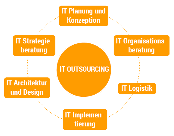 IT Outsourcing Circle