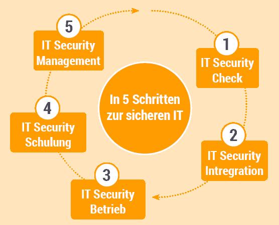 IT Sicherheit